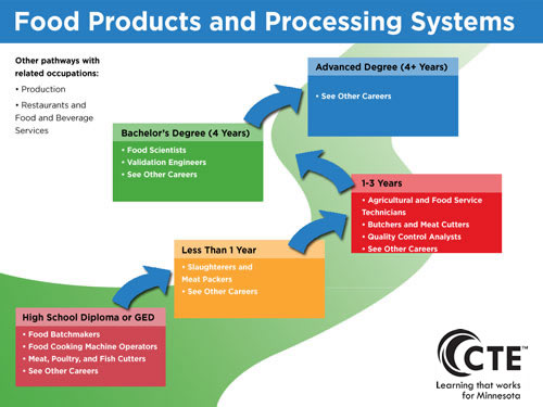 Food Products and Processing Systems Pathway diagram