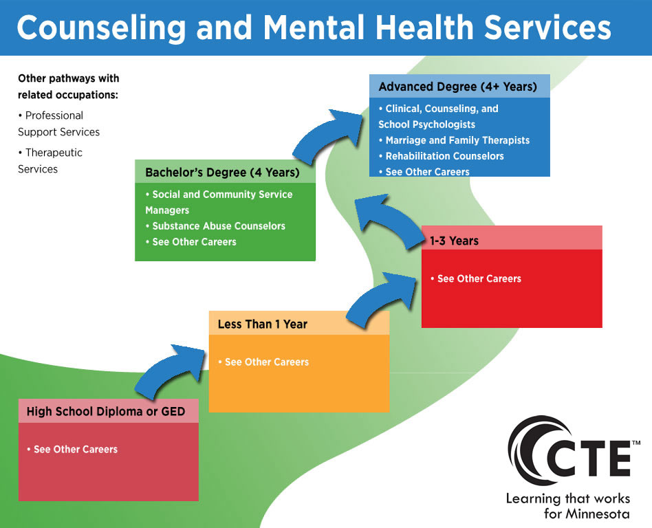 counseling and mental health services pathway