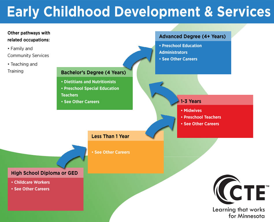 Early Childhood Development And Services Pathway Careerwise Education