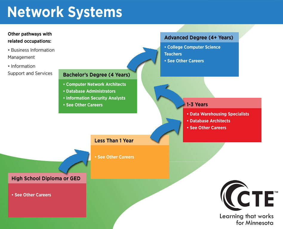 network systems pathway