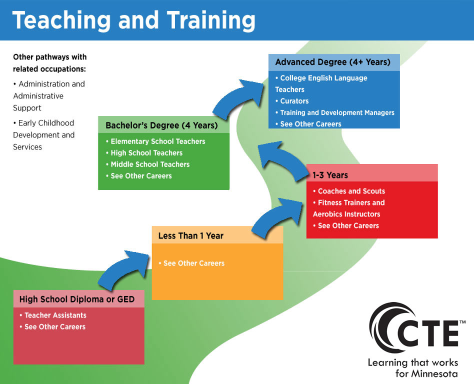 teaching and training pathway