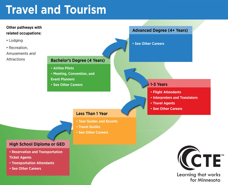 travel and tourism careers