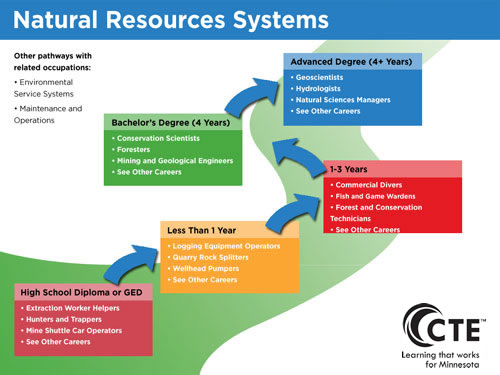 Natural Resources Systems Pathway diagram