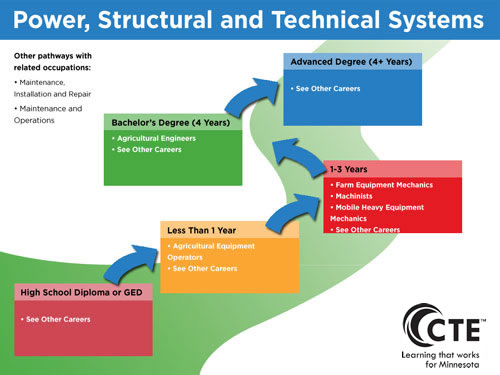 Power, Structural, and Technical Systems Pathway diagram