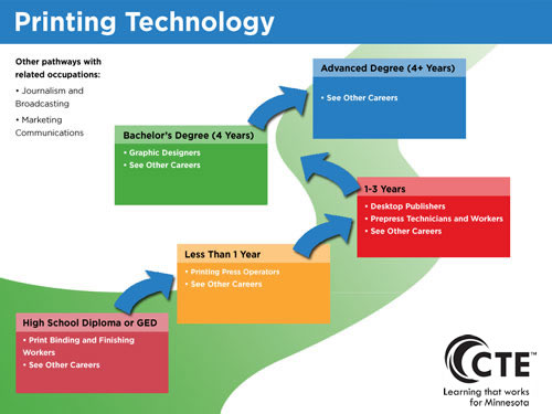 Printing Technology Pathway diagram