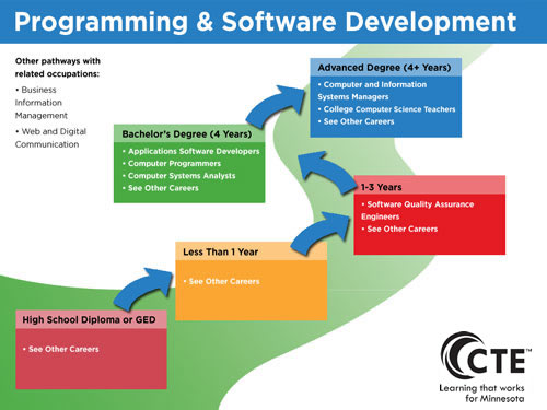 programming and software development pathway