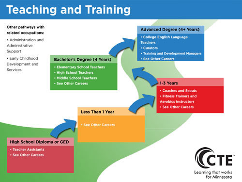 Teaching and Training Pathway diagram